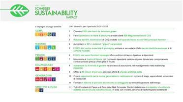 obiettivi-sostenibili-Schneider-2021-2025